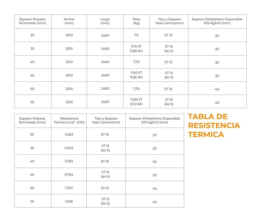 Tabla de resistencia termica volcapol - Polyeso Mallapack